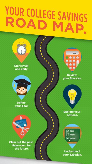 College Savings Road Map