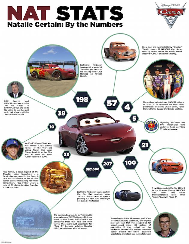 Cars 3 Nat Stats