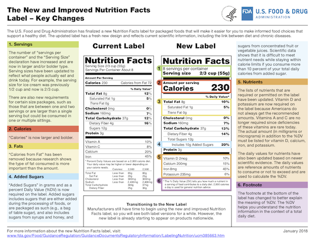 2018 New Nutrition Facts Label