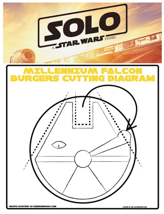 Millennium Falcon Burgers Cutting Diagram